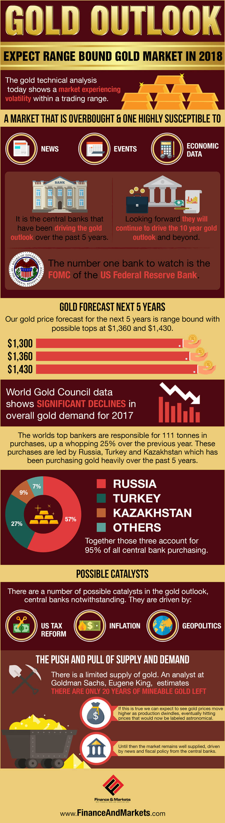 5 Minute Gold Forecast for 5 years