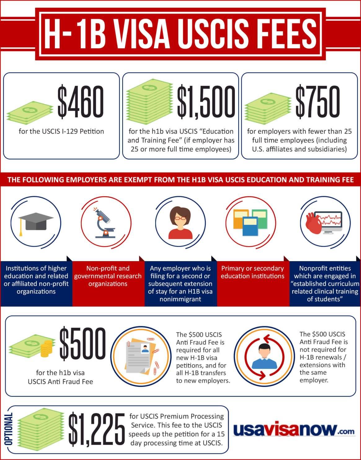 USCIS fees for H-1B Visa Processing