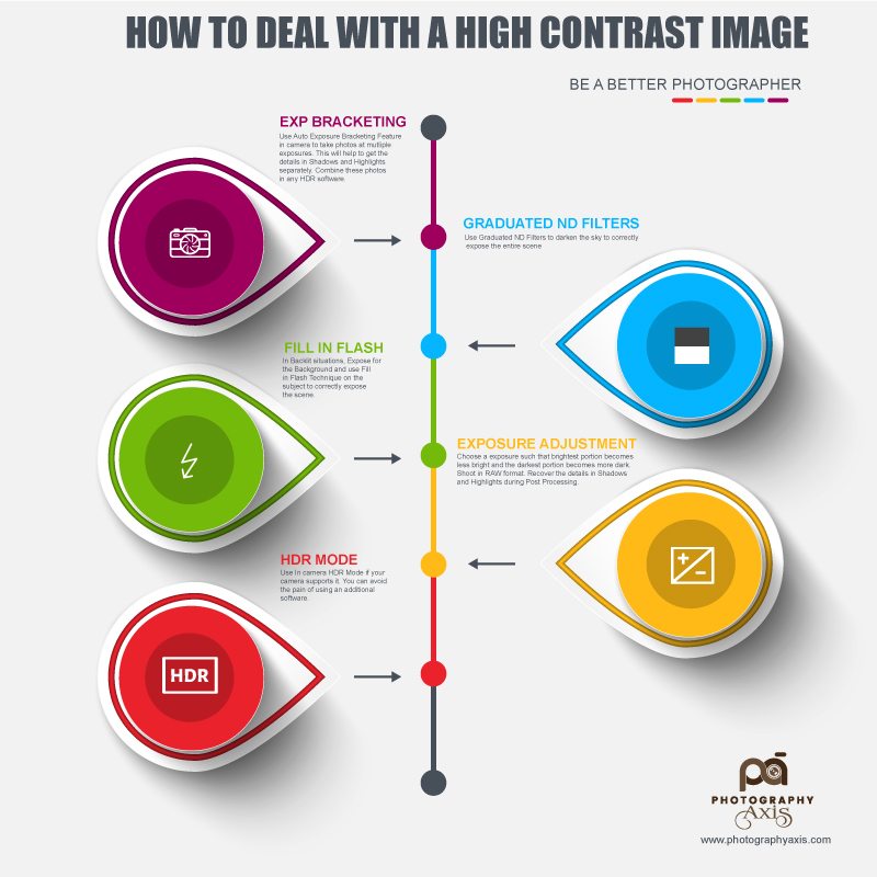 How TO Deal with a High Contrast Image