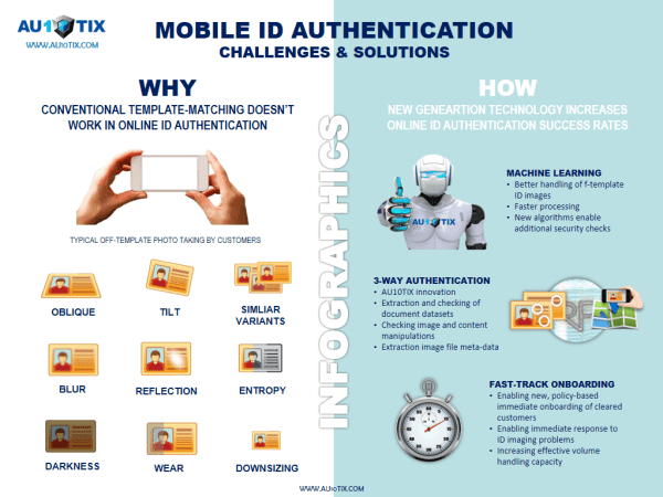 IX infographics - Mobile ID authentication challenges & solutions