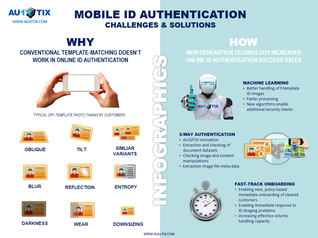 Mobile ID Authentication - Challenges & Solutions