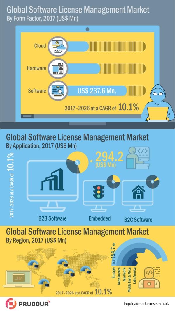 Infographics-Image_Global-Software-License-Management-Market-infographic