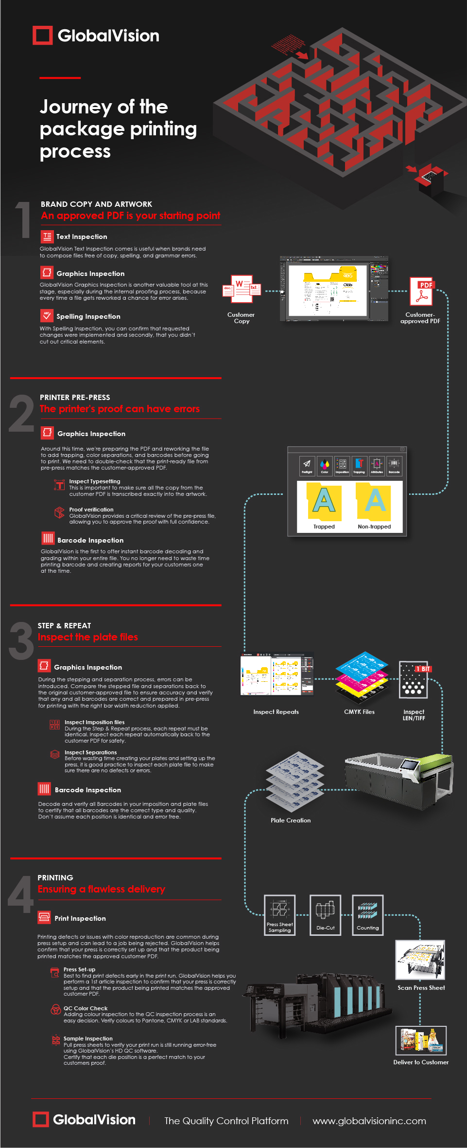 Journey of the Package Printing Process