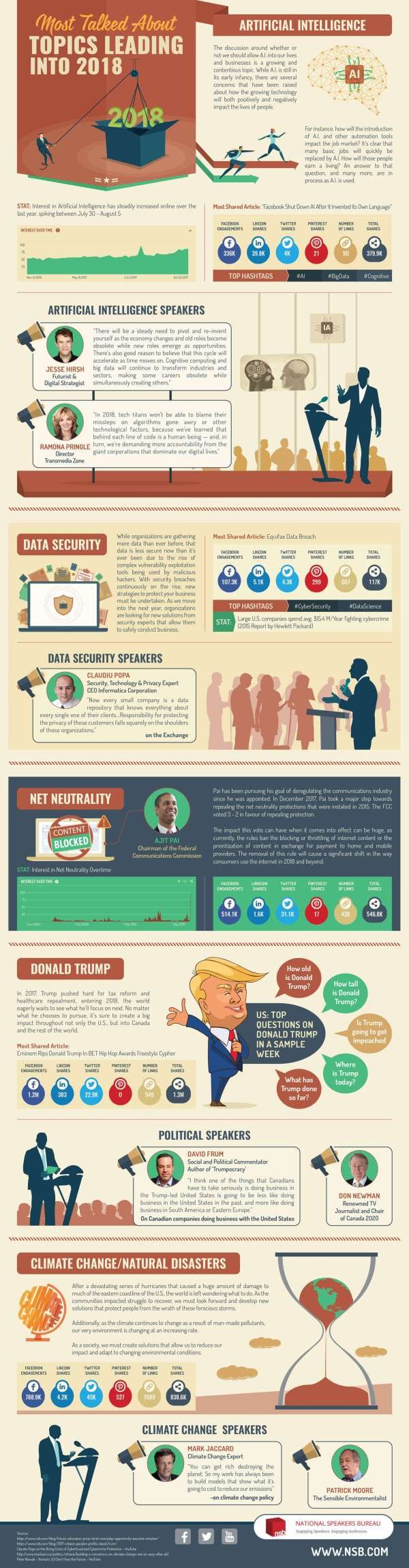 Most-talked-about-topics-leading-into-2018-infographic-galleryr
