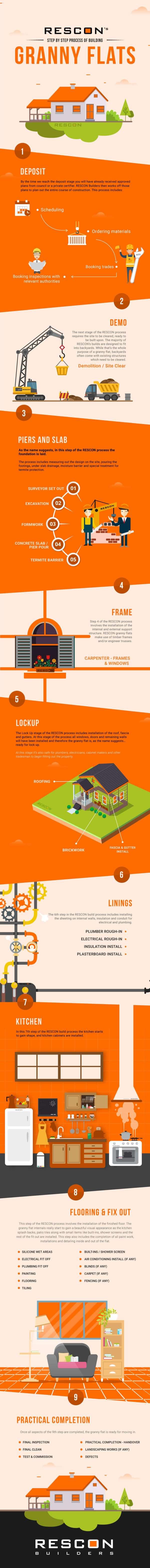 RESCON's-Building-process