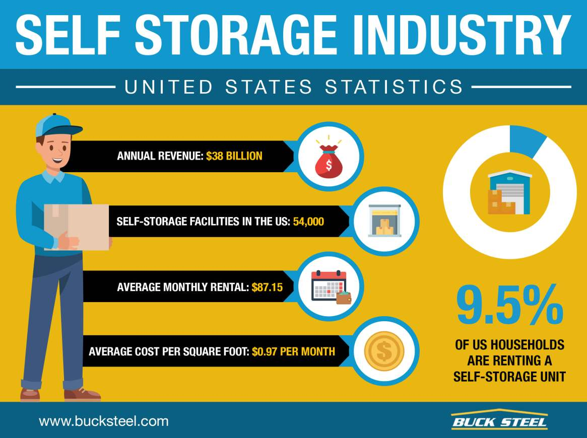 Self-Storage Building Industry Stats