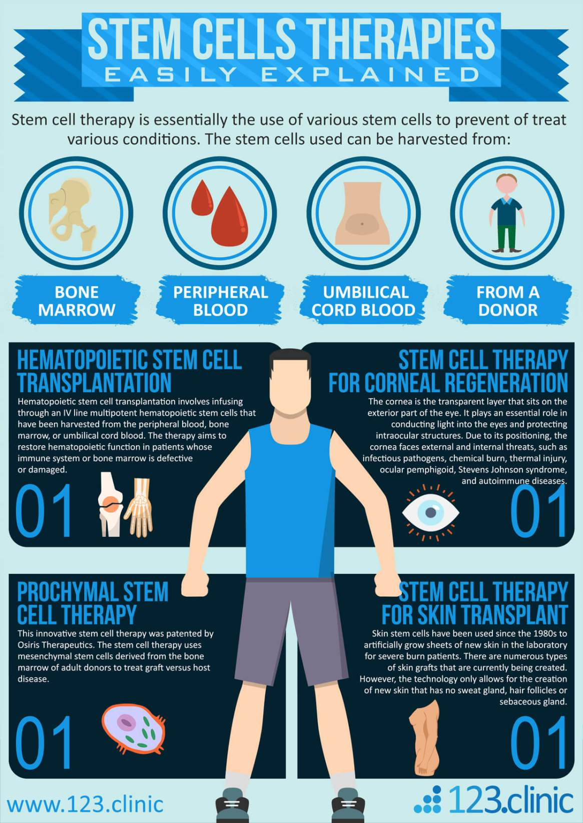 Stem Cells Therapies Brief Overview