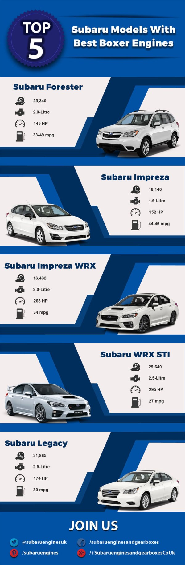 Top-5-Subaru-Models-With-Best-Boxer-Engines-galleryr