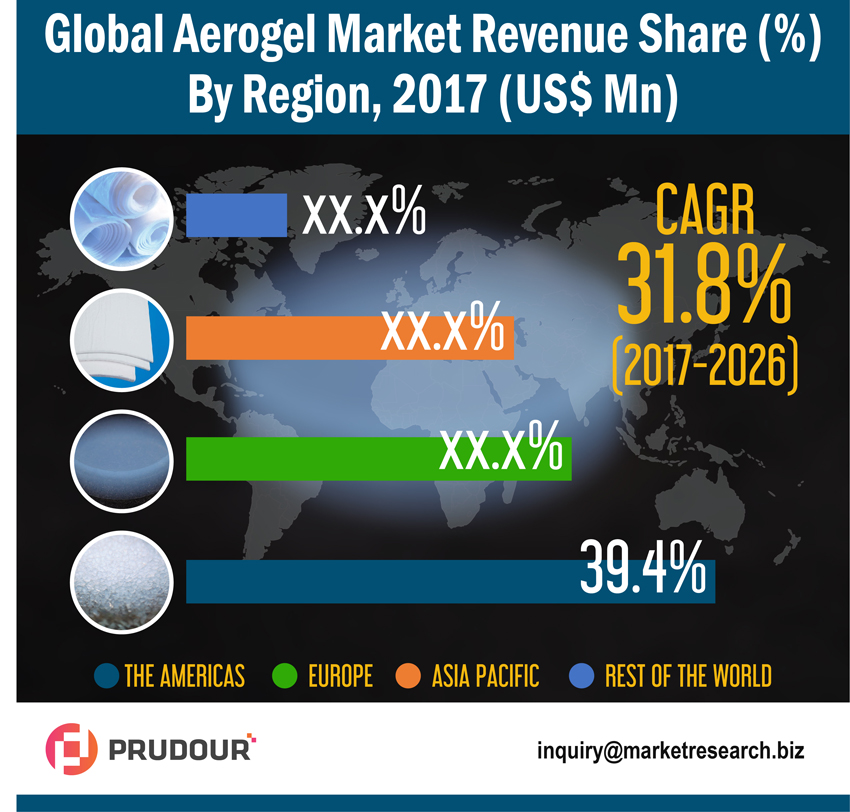 Worldwide Aerogel Market about to hit CAGR of 31.8% from 2017 to 2026