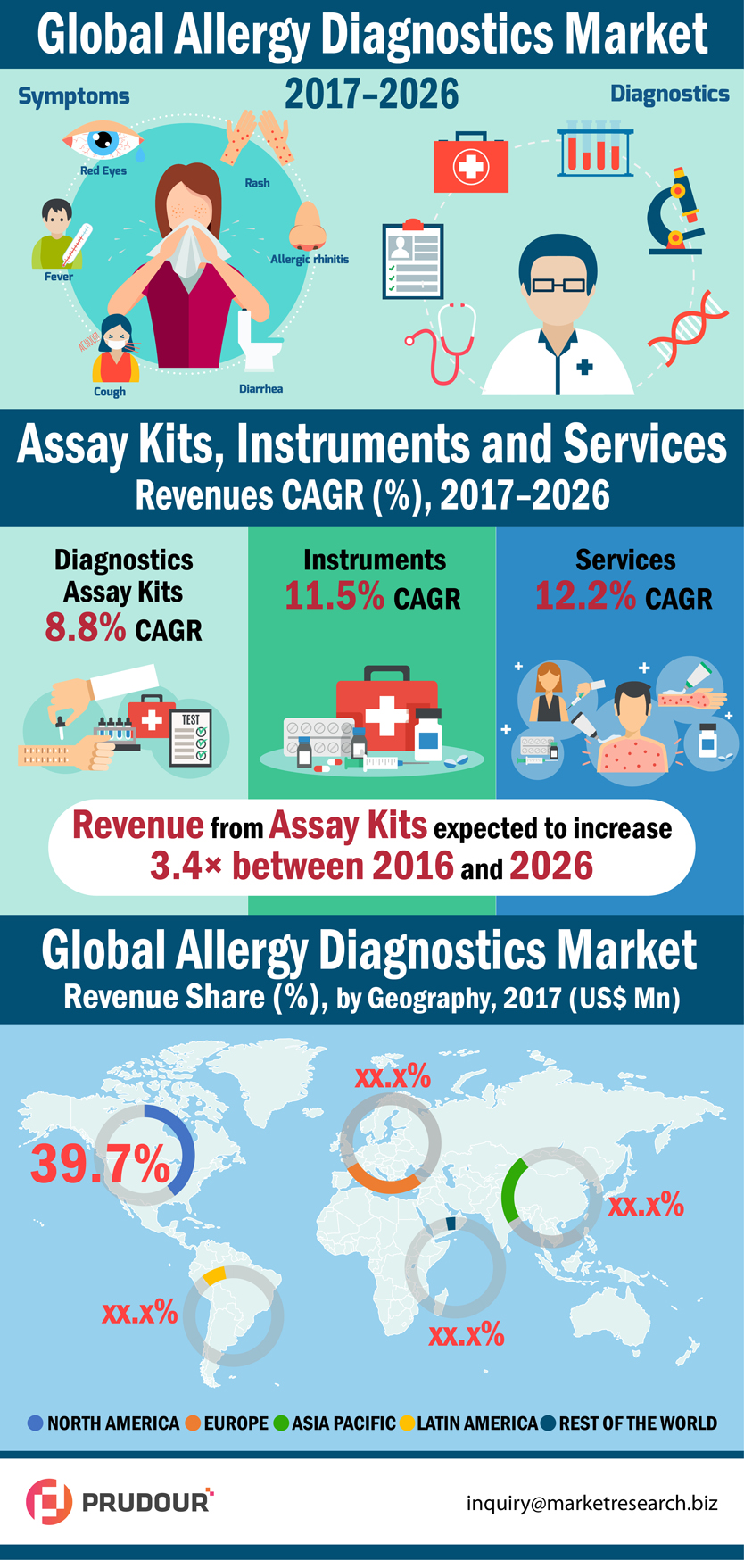 Global Allergy Diagnostics Market is expected to reach US$ 5,417.6 Mn in 2026