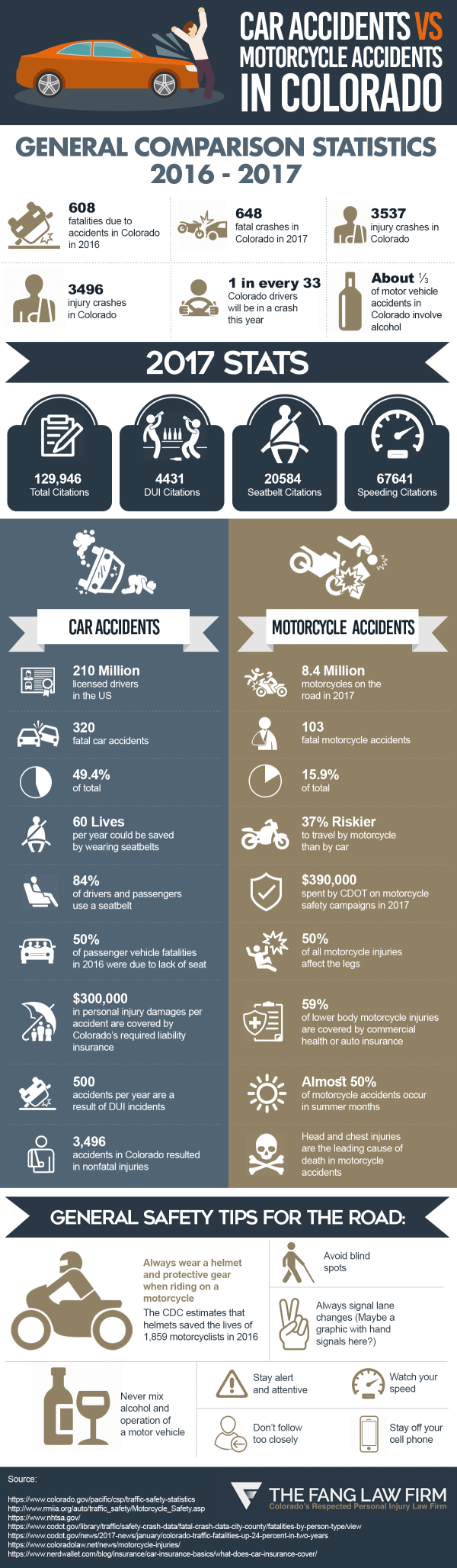 car-accidents-vs-motorcycle-accidents-denver-colorado