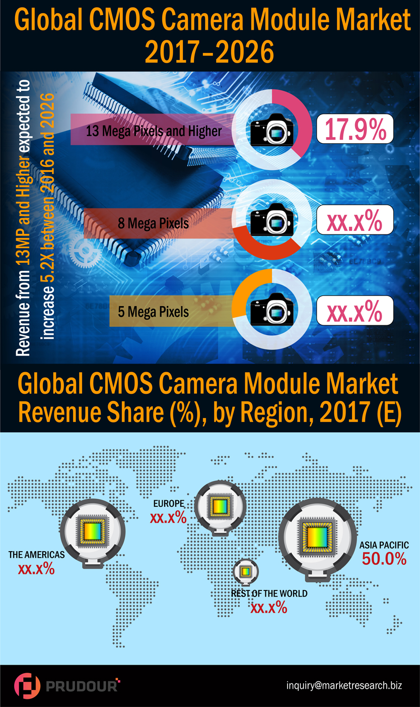 2026 US$ 66,449.0 Mn: Global CMOS Camera Module Market is expected to reach US$ 66,449.0 Mn in 2026