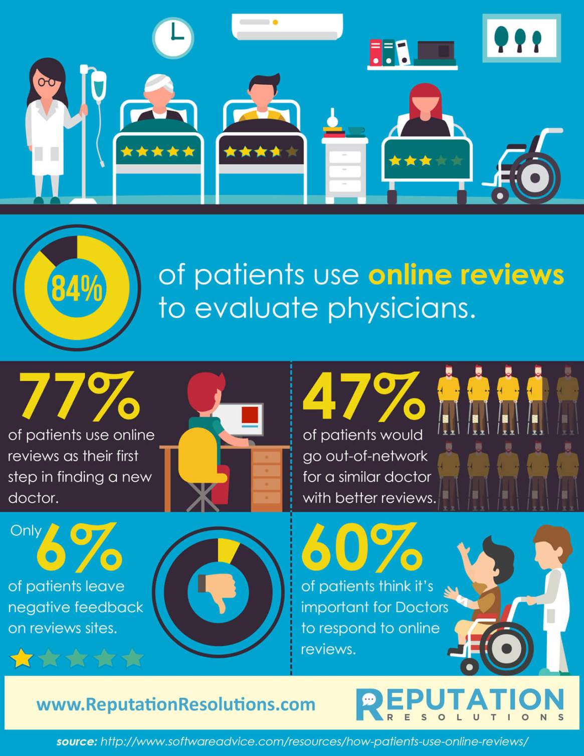 Doctor & Healthcare Review Statistics