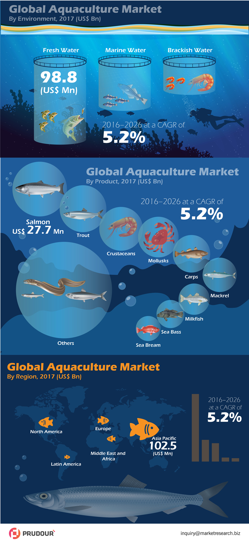 Five Year (2017-2021) Global Aquaculture Market Revenue is projected to be US$ 961.8 Bn in 2021