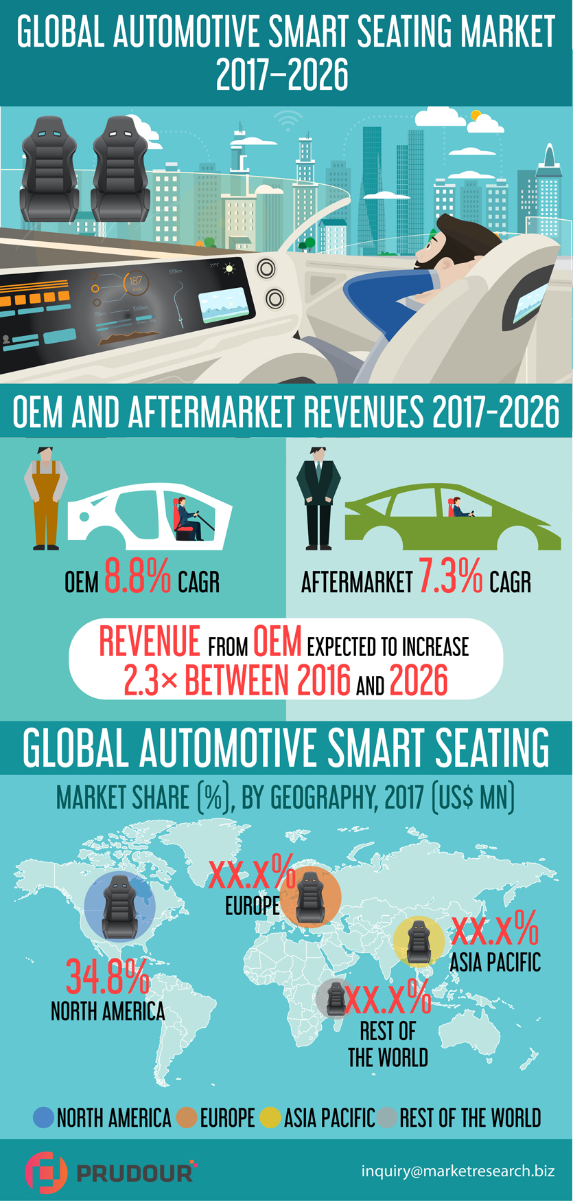 Worldwide Automotive Smart Seating Systems Market about to hit CAGR of 8.4% from 2017 to 2026