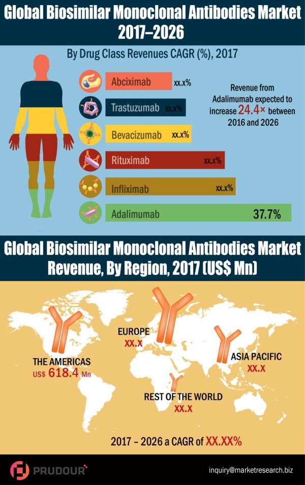 global-biosimilar-monoclonal-antibodies-market-resized