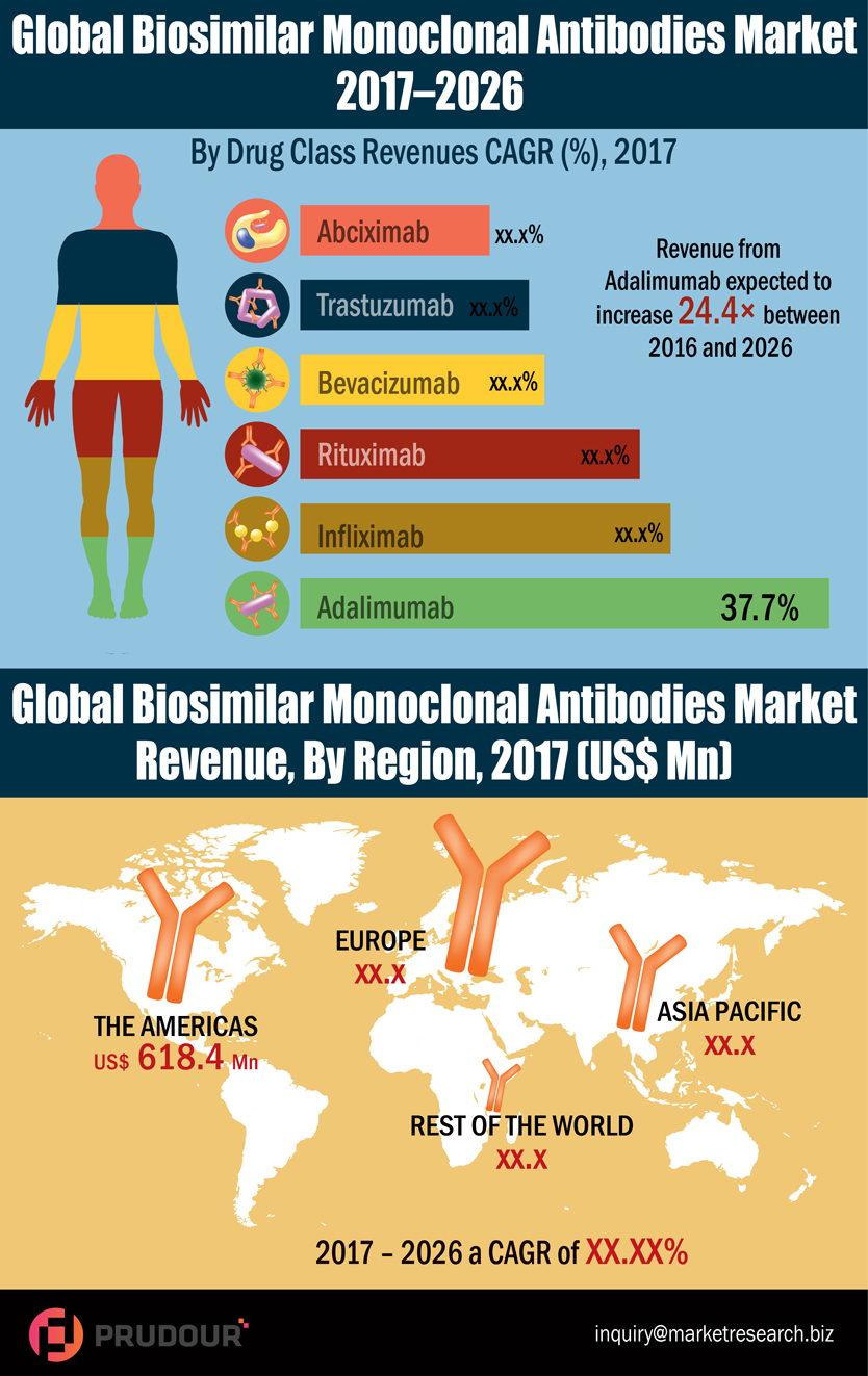CAGR Of 35.7%: Global Biosimilar Monoclonal Antibodies Market about to hit CAGR of 35.7% from 2017 to 2026