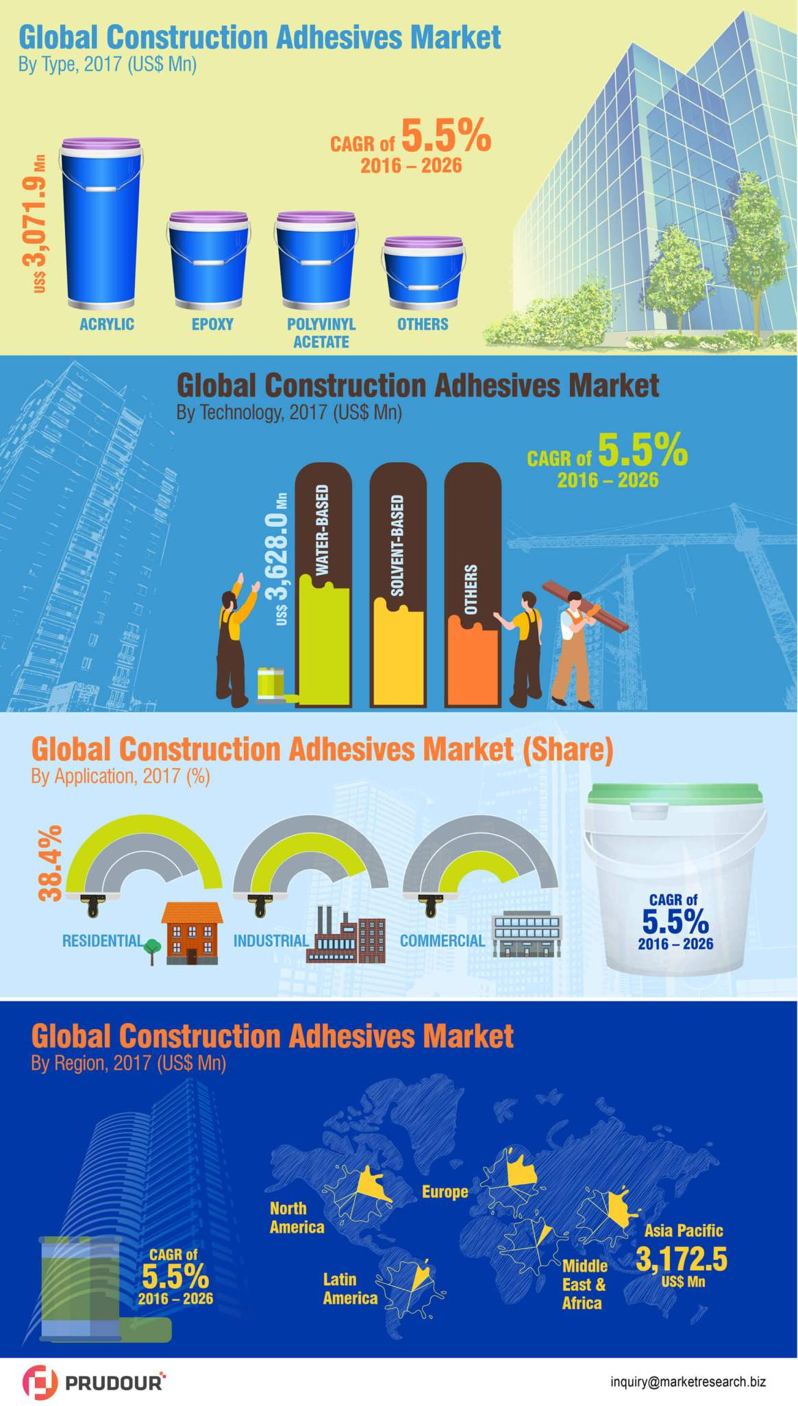 To Boost With CAGR Of 5.5%: Global Construction Adhesives Market Rise With CAGR of 5.5% from 2017 to 2026