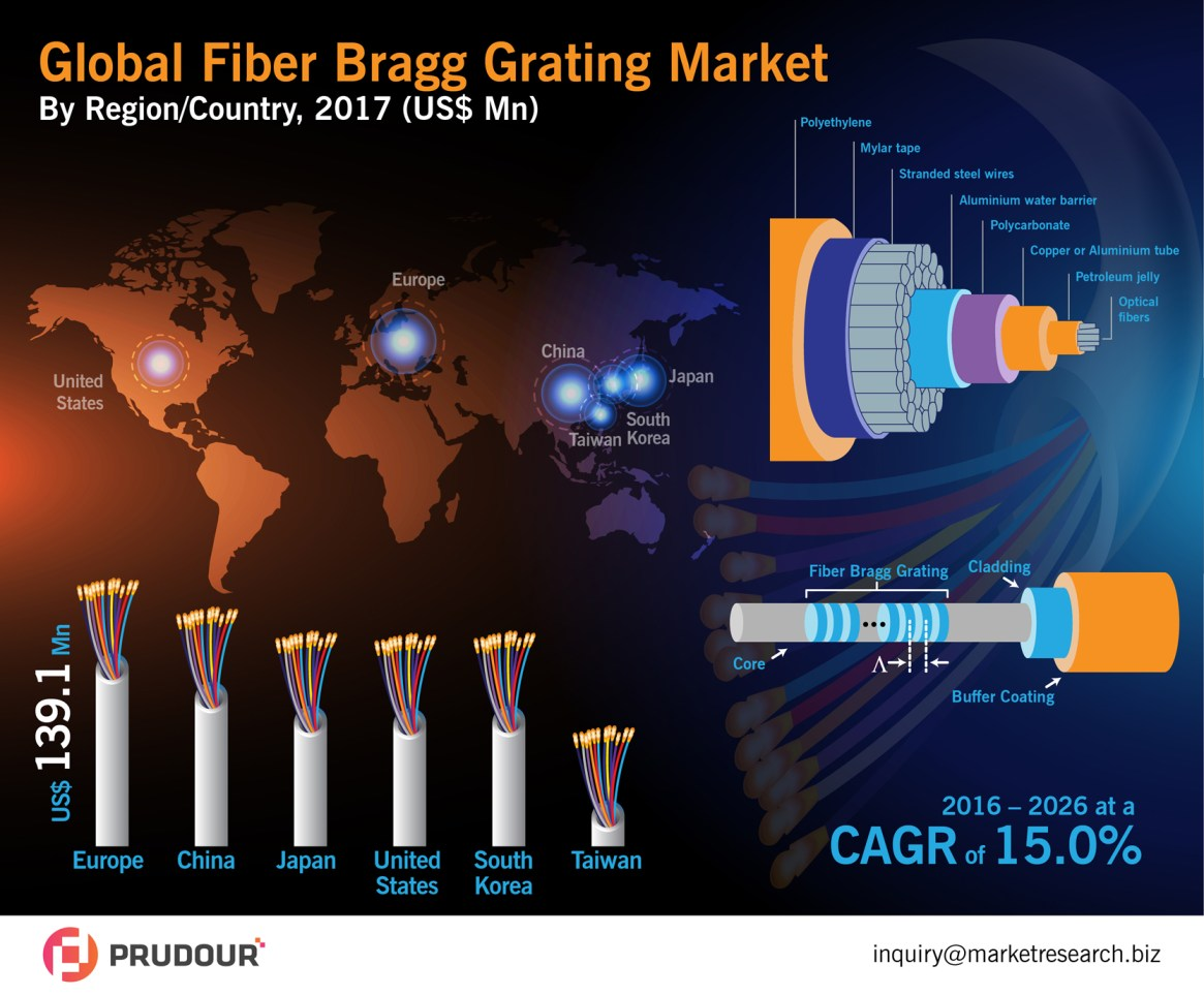 Worldwide Fiber Bragg Grating Market Is Expected To Reach US$ 3.8 Bn in 2026