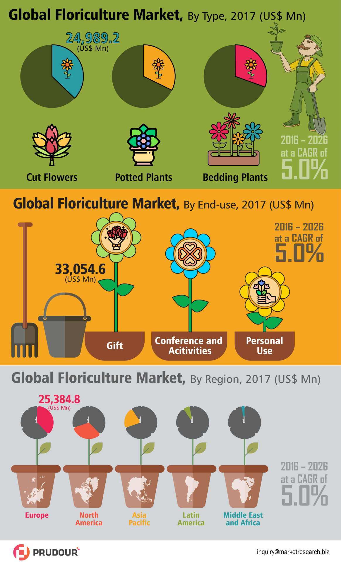 Floriculture Market Witnessed CAGR of Over 5.0% During 2017-2026