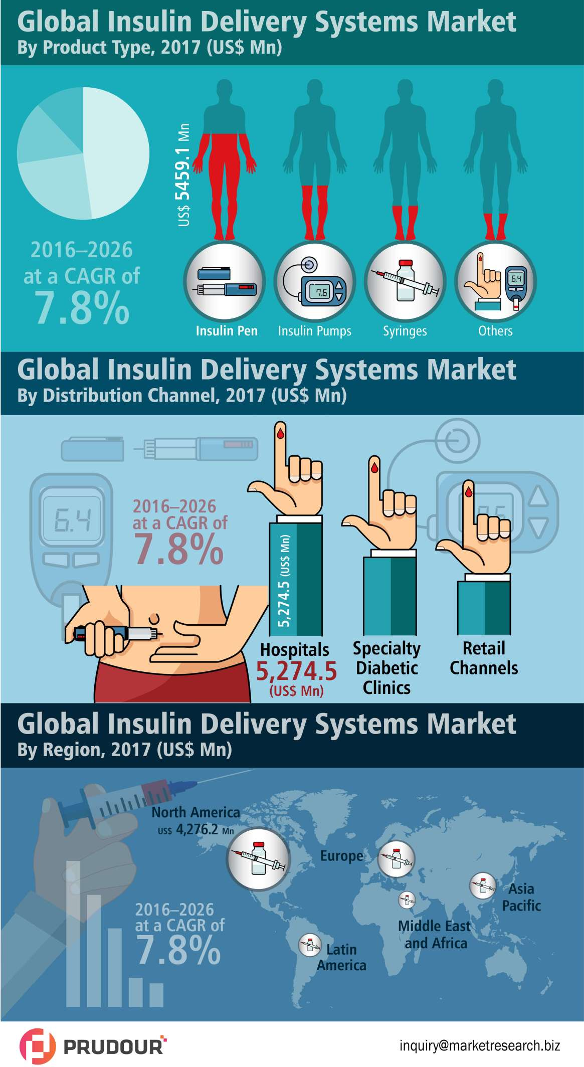 Insulin Delivery System Market Witnessed CAGR of Over 7.0% During 2017-2026