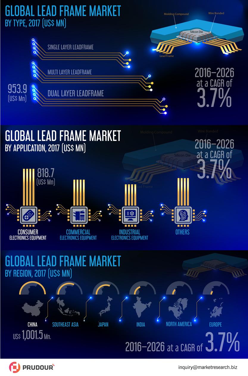 Lead Frame Market Witnessed CAGR of Over 3.7% During 2017-2026