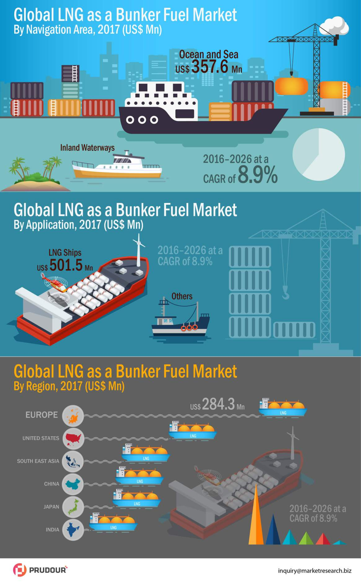 LNG as Bunker Fuel Market Witnessed CAGR of 8.5% By 2026