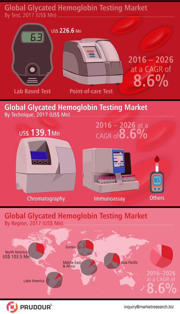 glycated-hemoglobin-testing-market-infographic
