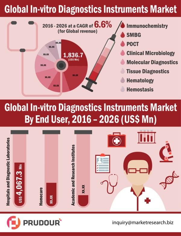 in-vitro-diagnostics-instruments-market-resized