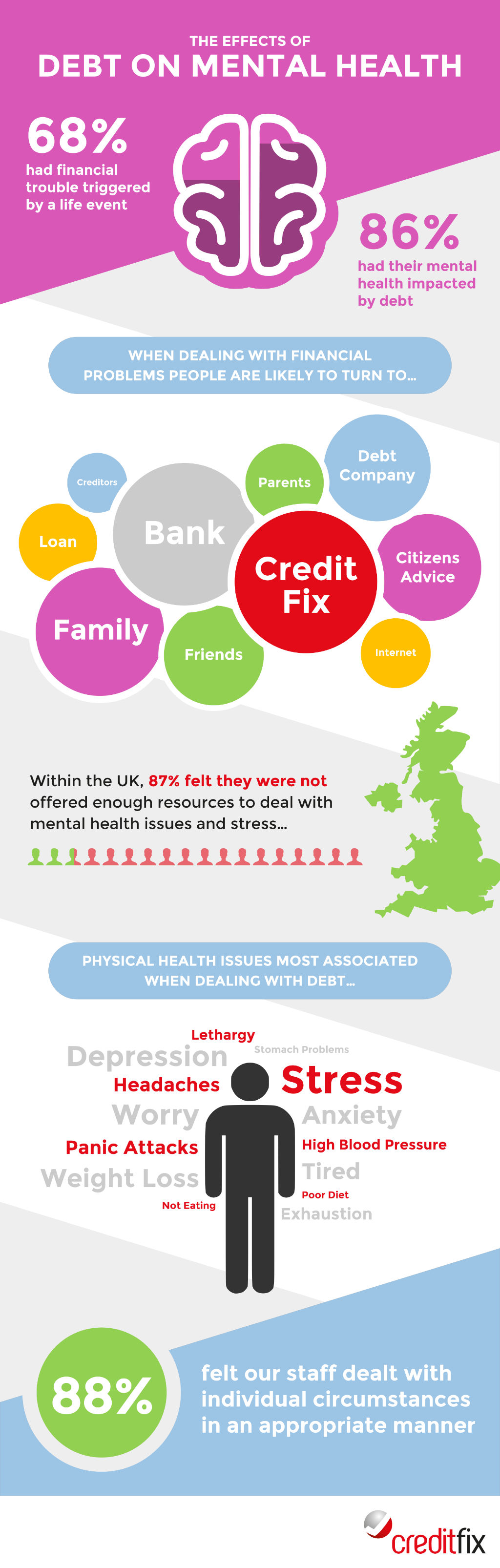 The Effects of Debt on Mental Health