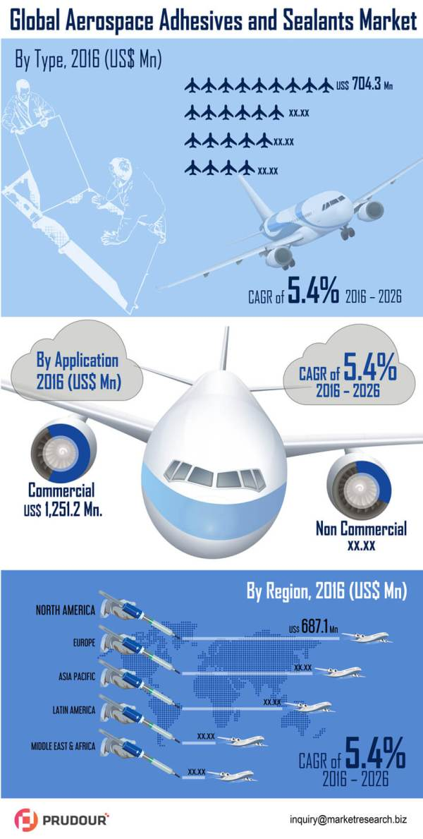 infographics-global-aerospace-adhesives-seleants-market-infographic