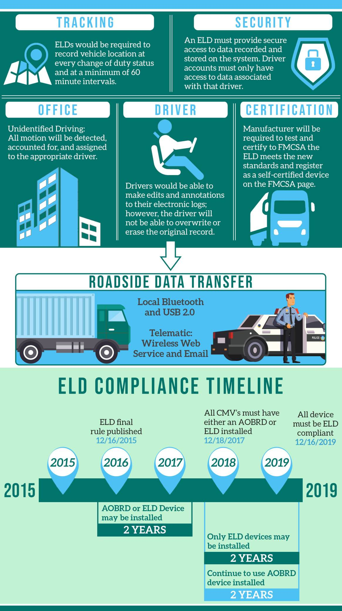 ELD Compliance Timeline – What's the Industry's Future?