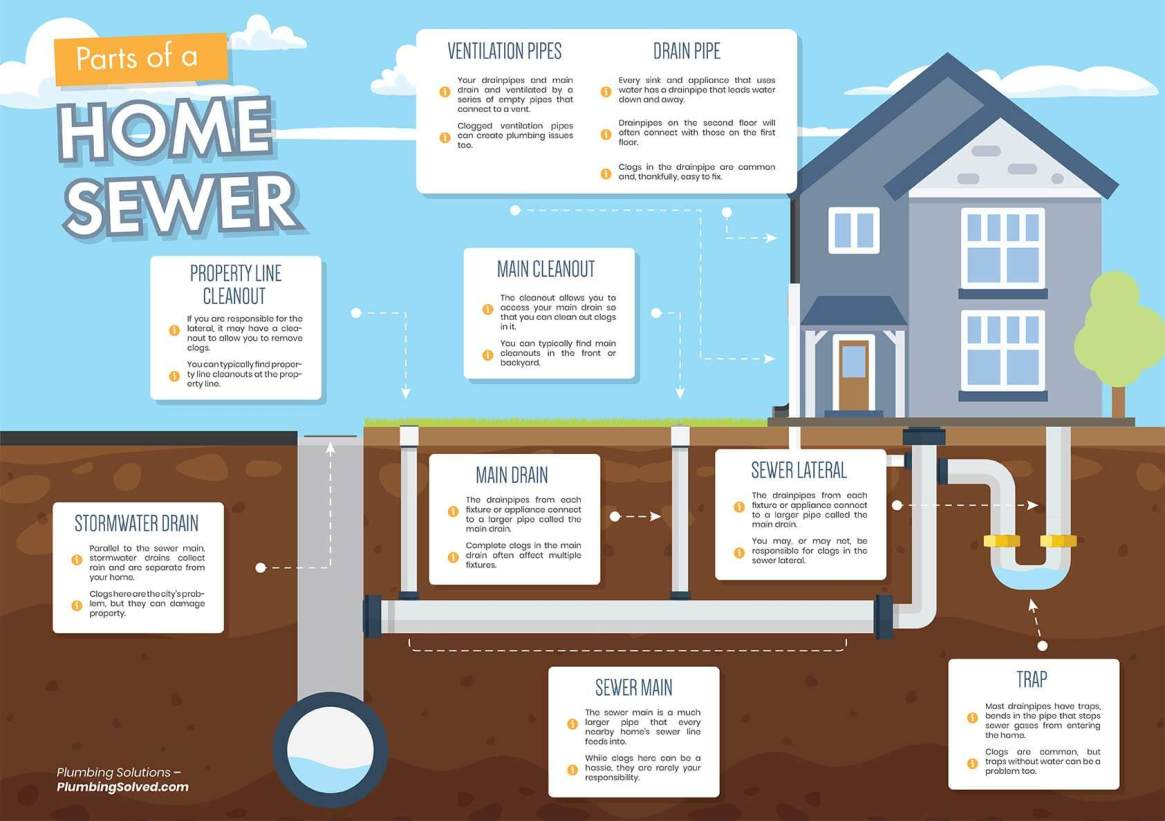 Parts of a Home Sewer System