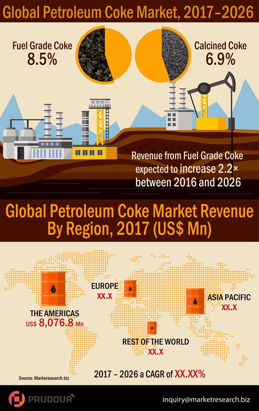 Worldwide Petroleum Coke Market Market about to hit CAGR of 8.1% from 2017 to 2026