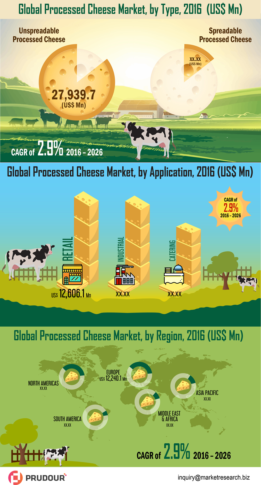 CAGR Of 2.9%: Worldwide Processed Cheese Market Market about to hit CAGR of 2.9% from 2017 to 2026