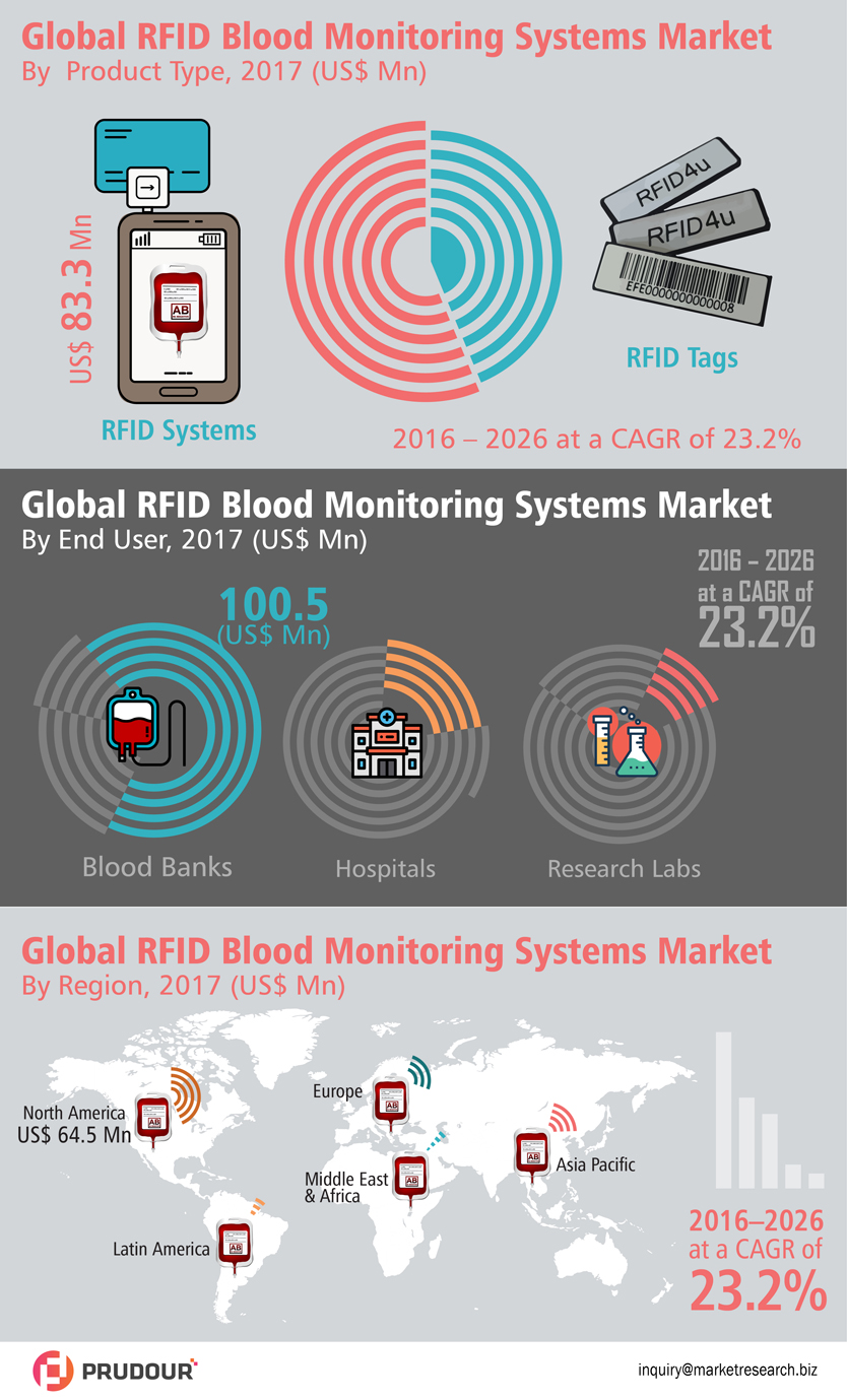 RFID Blood Monitoring Systems Market Witnessed Double Digit CAGR of Over 23.2% During 2017-2026