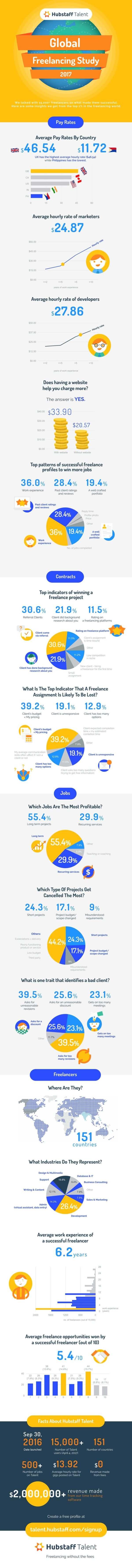 rsz_hubstaffs-freelancing-trends-2017-tentative-title-infographic