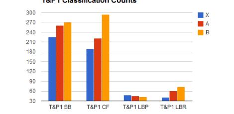 tp1 classifications
