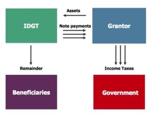 Wealth Transfer Planning webinar