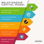 Relationship Capital Model