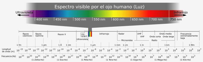El espectro visible por el ojo humano (Luz)