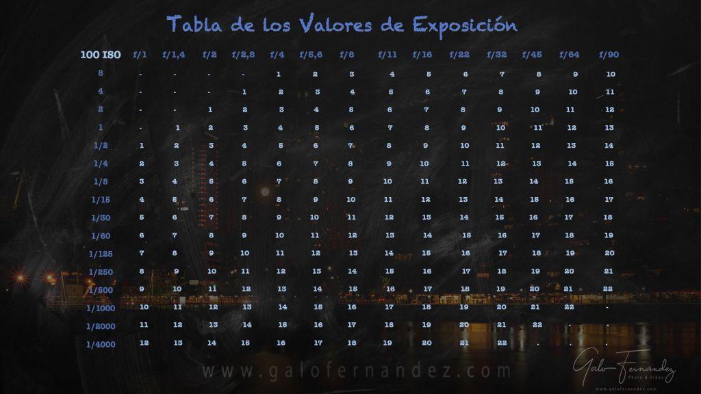 Tabla con los Valores de Exposición de Galo Fernández