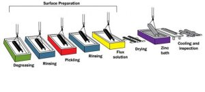 HotDip Galvanizing (HDG) Process | American Galvanizer's Association