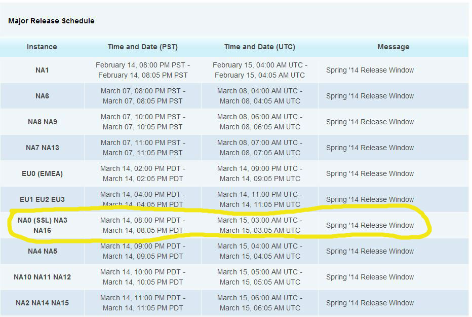 How to Determine Your Salesforce.com Release Dates - Galvin ...