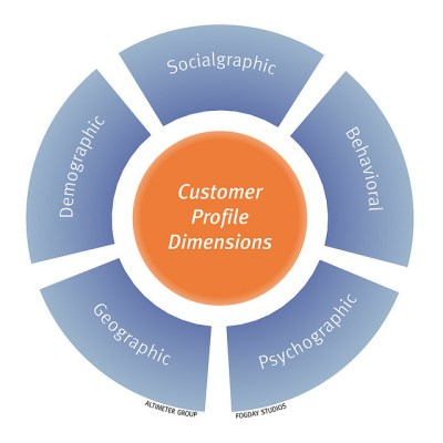 Customer Profile Dimenstions