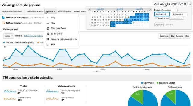 Datos segmentos avanzados Google Analytics