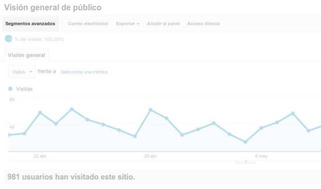 Segmentos Avanzados Google Analytics