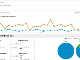 Segmentos avanzados en Google Analytics