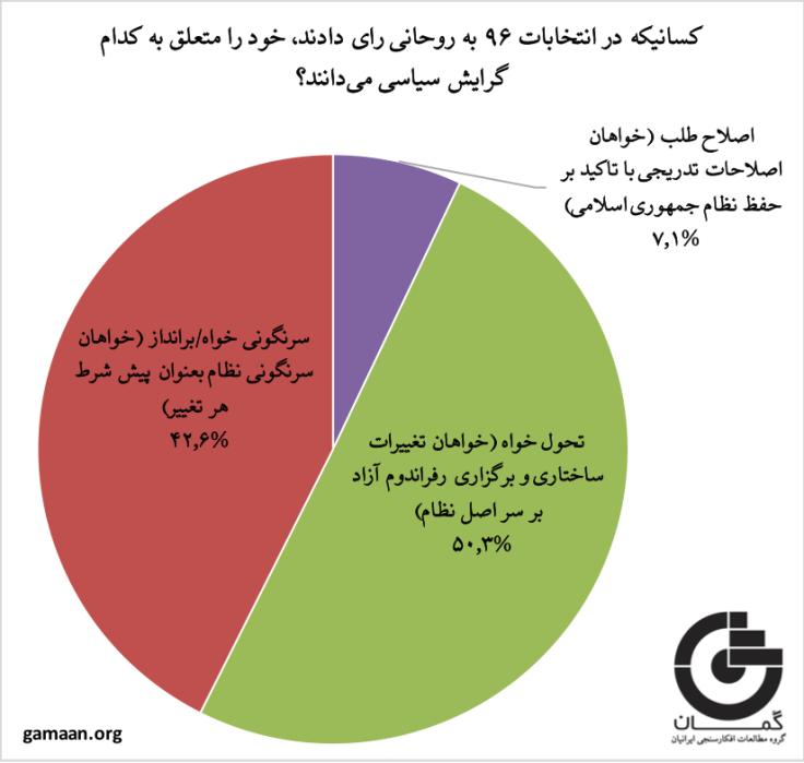 نمودار گرایش سیاسی کسانیکه به روحانی رای میدهند