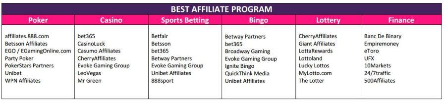 iGB Affiliate Awards 2017 best affiliate program